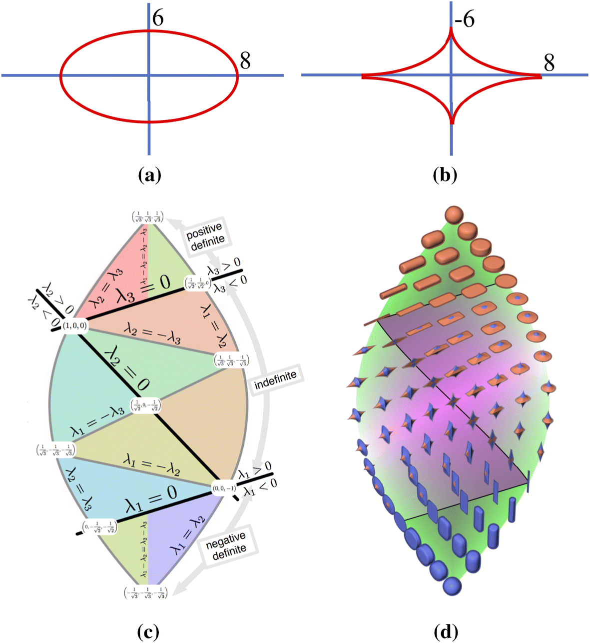 A survey on visualization of tensor field   SpringerLink