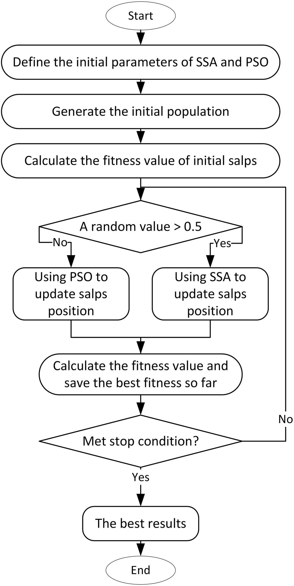 Improved salp swarm algorithm based on particle swarm optimization