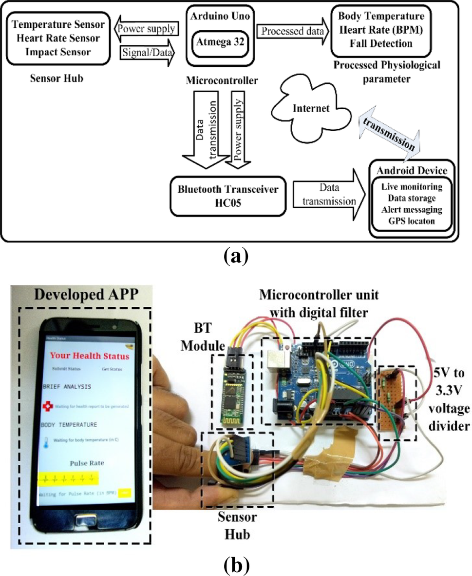 A novel approach for IoT based wearable health monitoring and