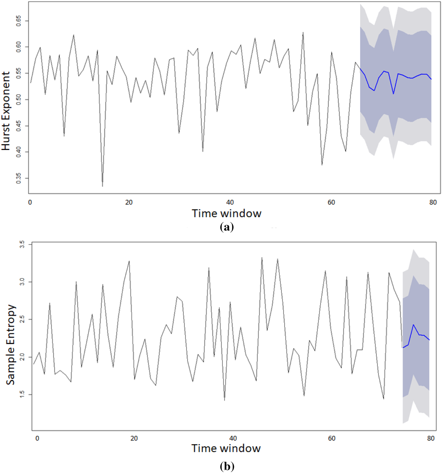 Non-linear analysis of bursty workloads using dual metrics
