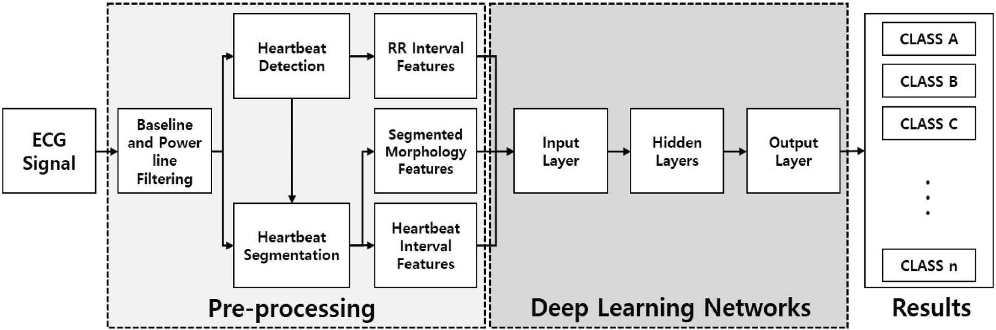 A study on user recognition using 2D ECG based on ensemble