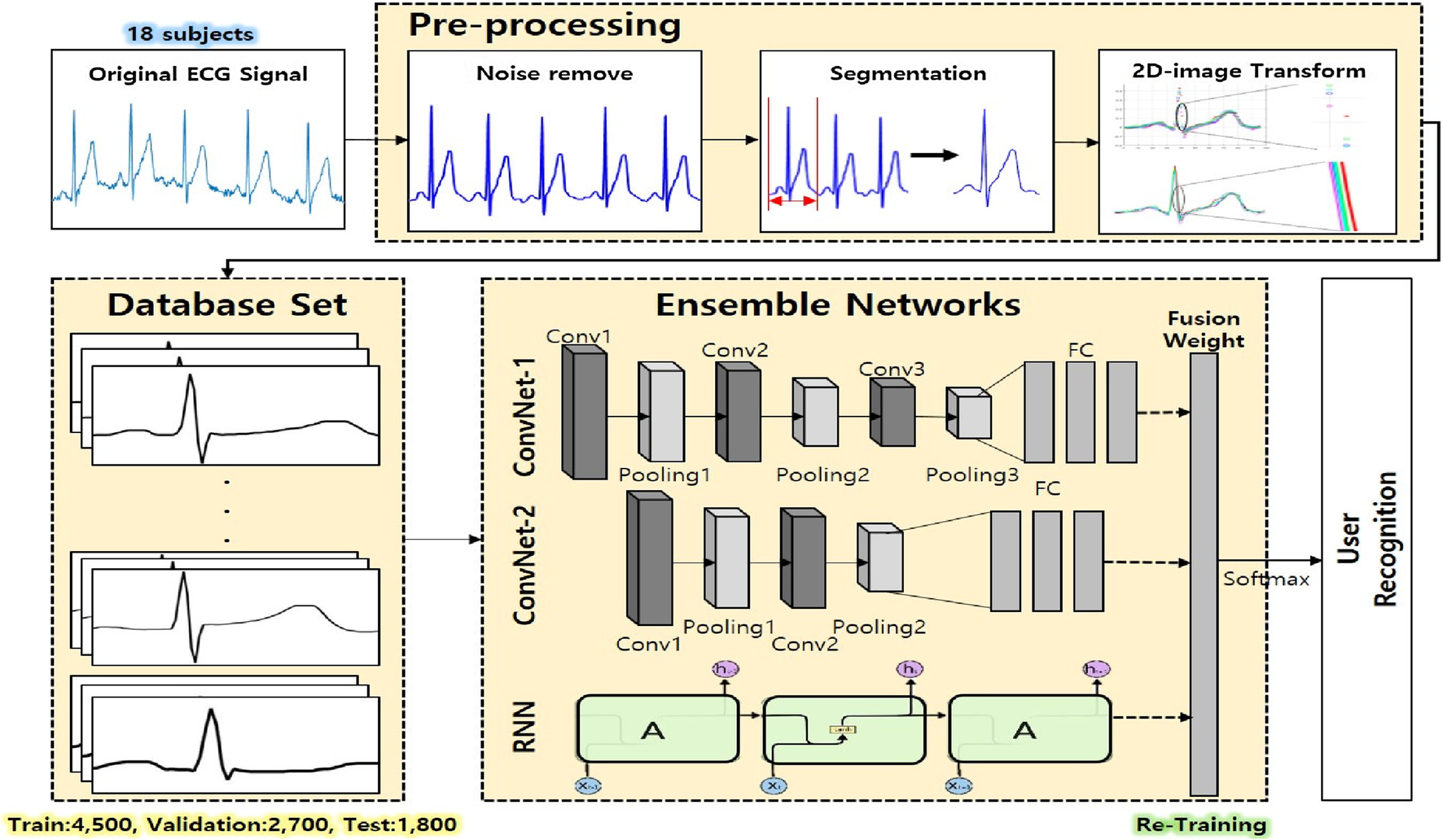A study on user recognition using 2D ECG based on ensemble of deep