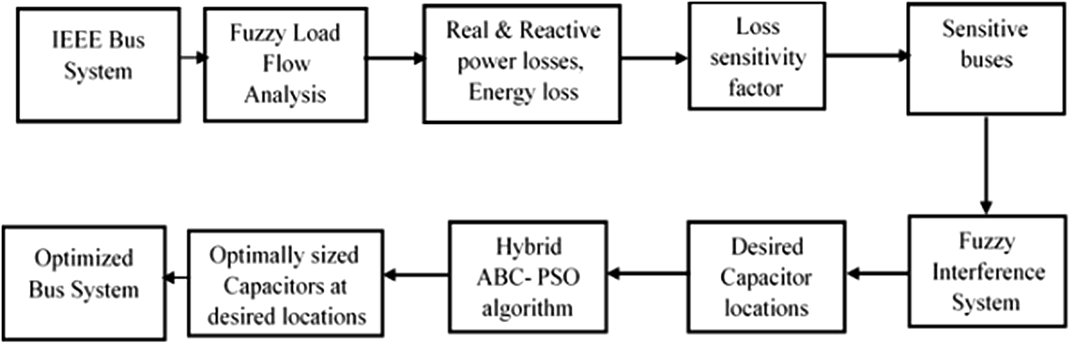 FIS and hybrid ABC-PSO based optimal capacitor placement and