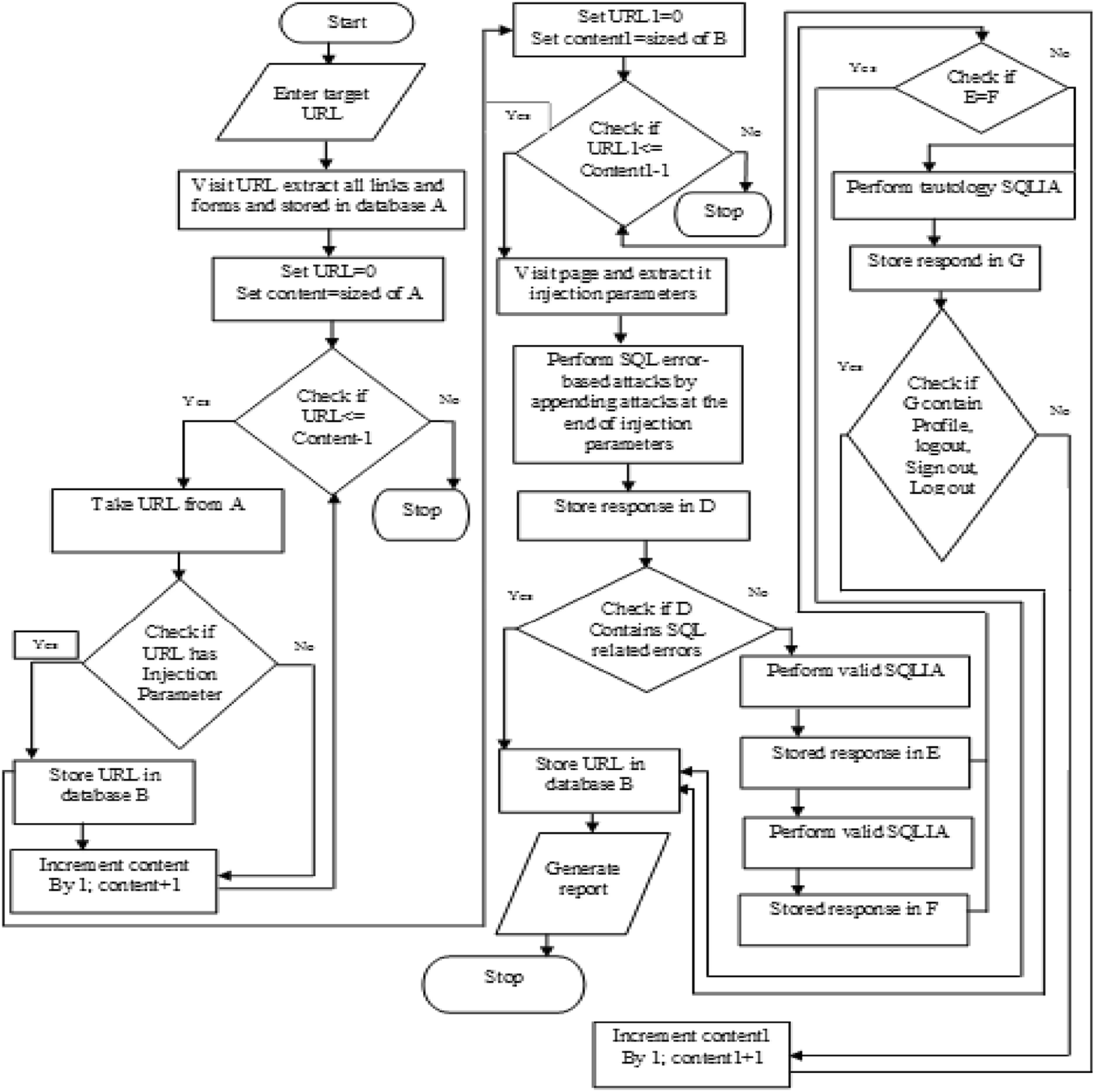 An algorithm for detecting SQL injection vulnerability using