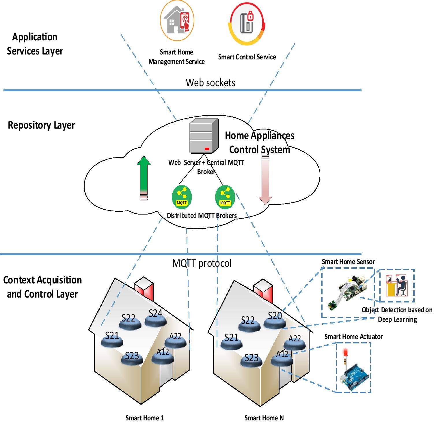Object detection mechanism based on deep learning algorithm using
