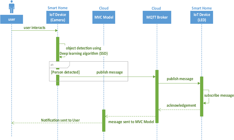 Object detection mechanism based on deep learning algorithm