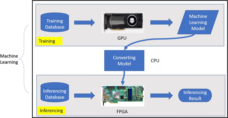 A hybrid GPU-FPGA based design methodology for enhancing machine