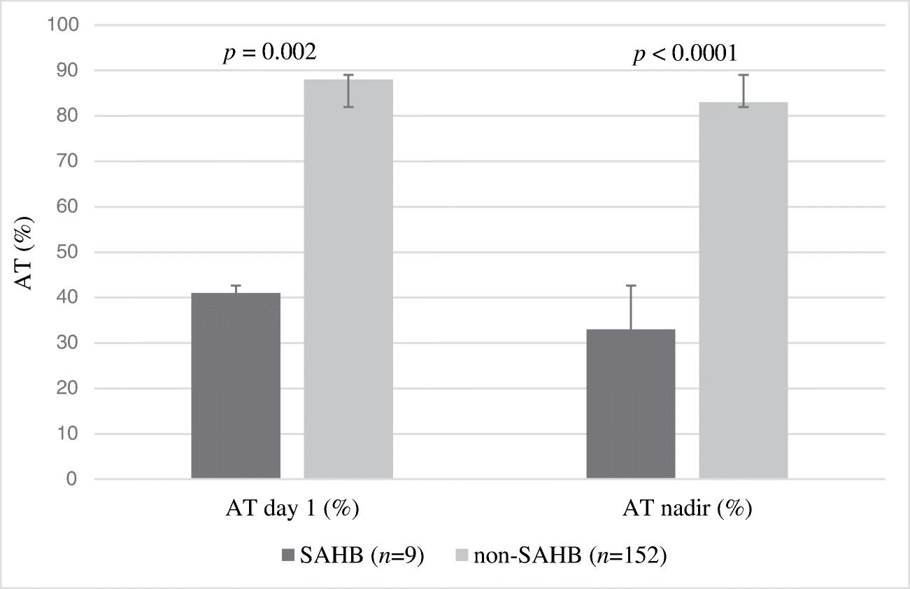 Antithrombin as a marker of severe acute hepatitis B