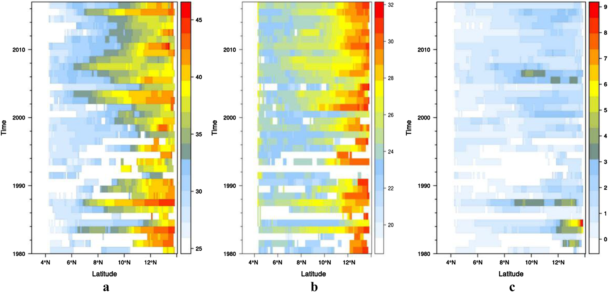 A change comparison of heat wave aspects in climatic zones