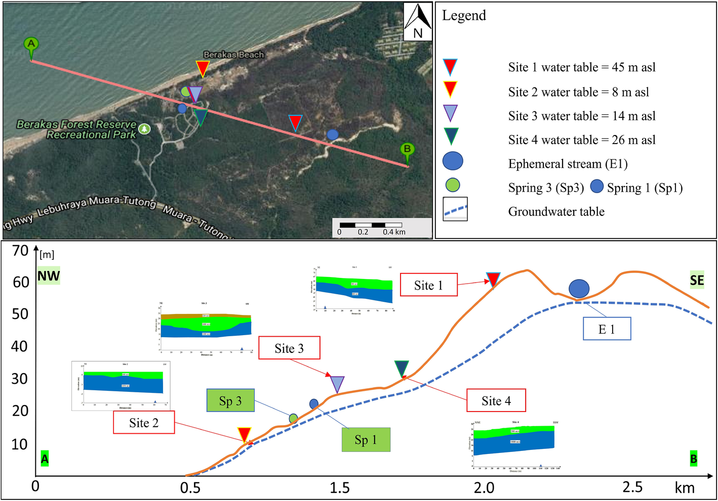 Groundwater investigation of a coastal aquifer in Brunei