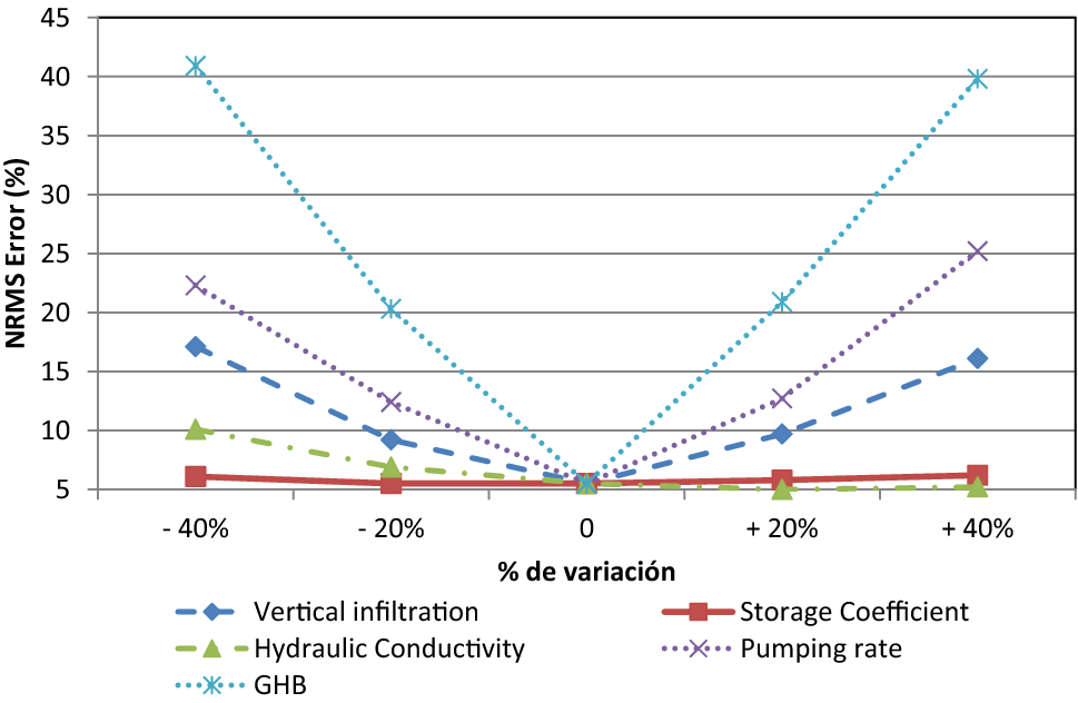 Long-term hydrodynamic effects of the All-American Canal