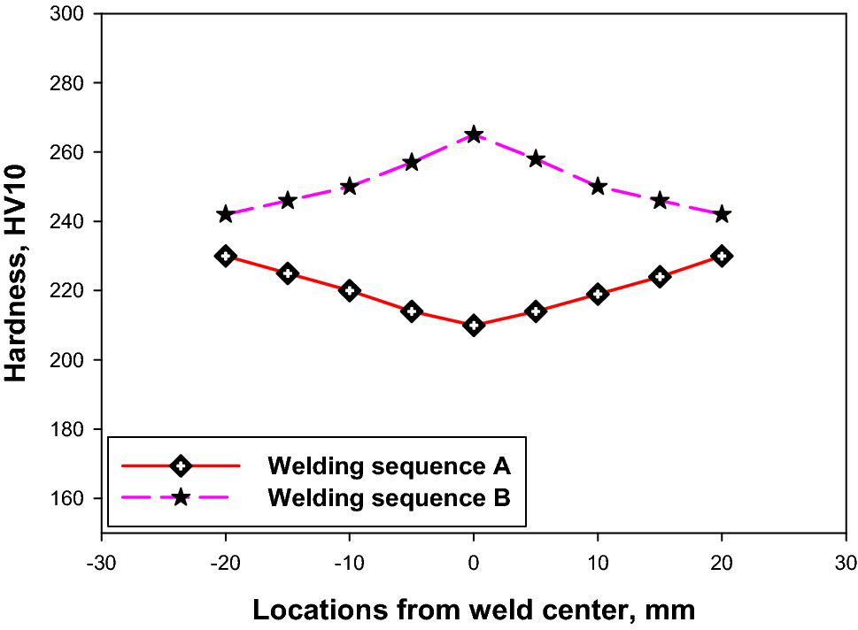 Influence of Welding Sequence on Residual Stresses Induced