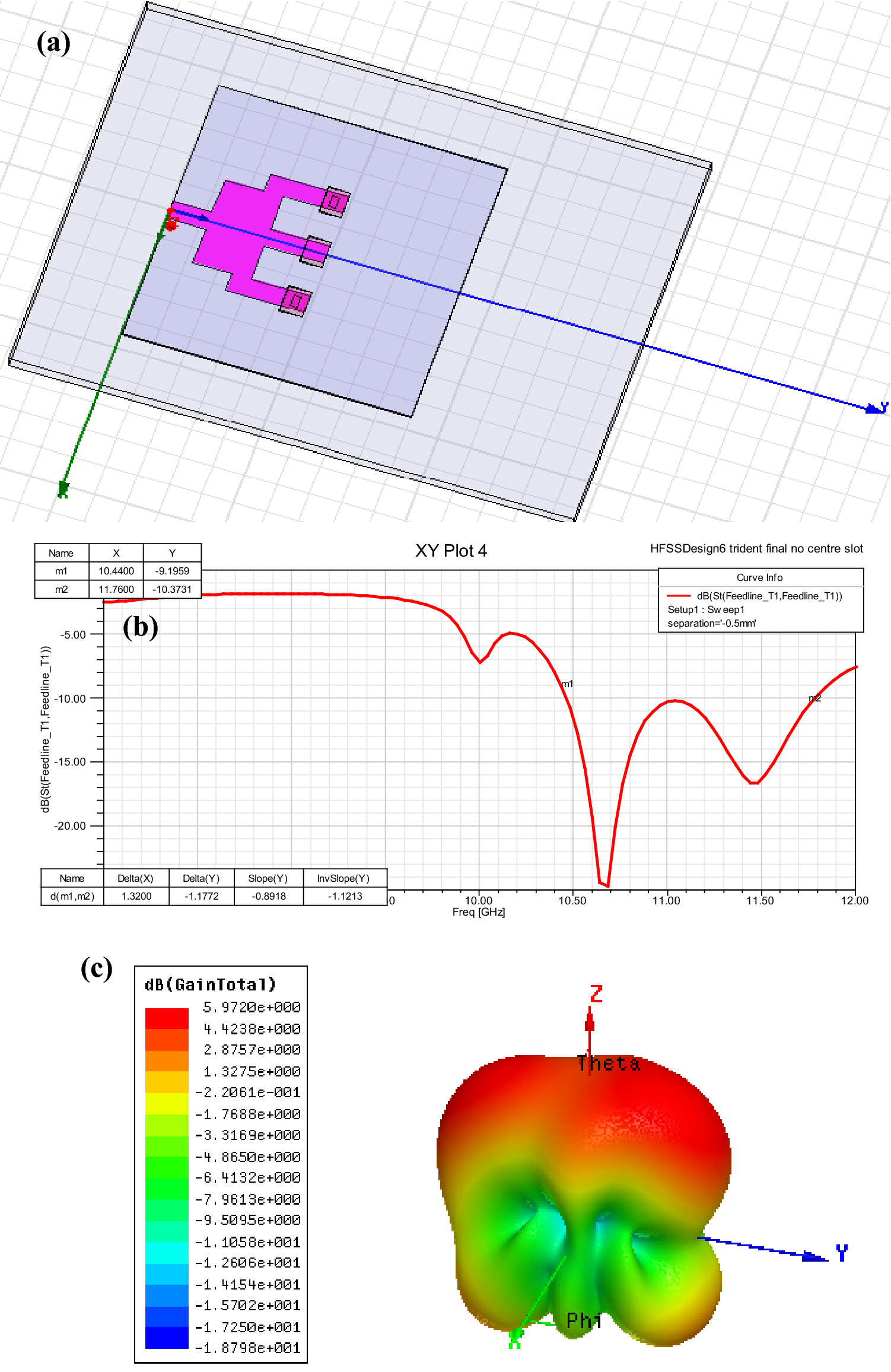 Design and Development of Dielectric Resonator Antenna Using Ceramic