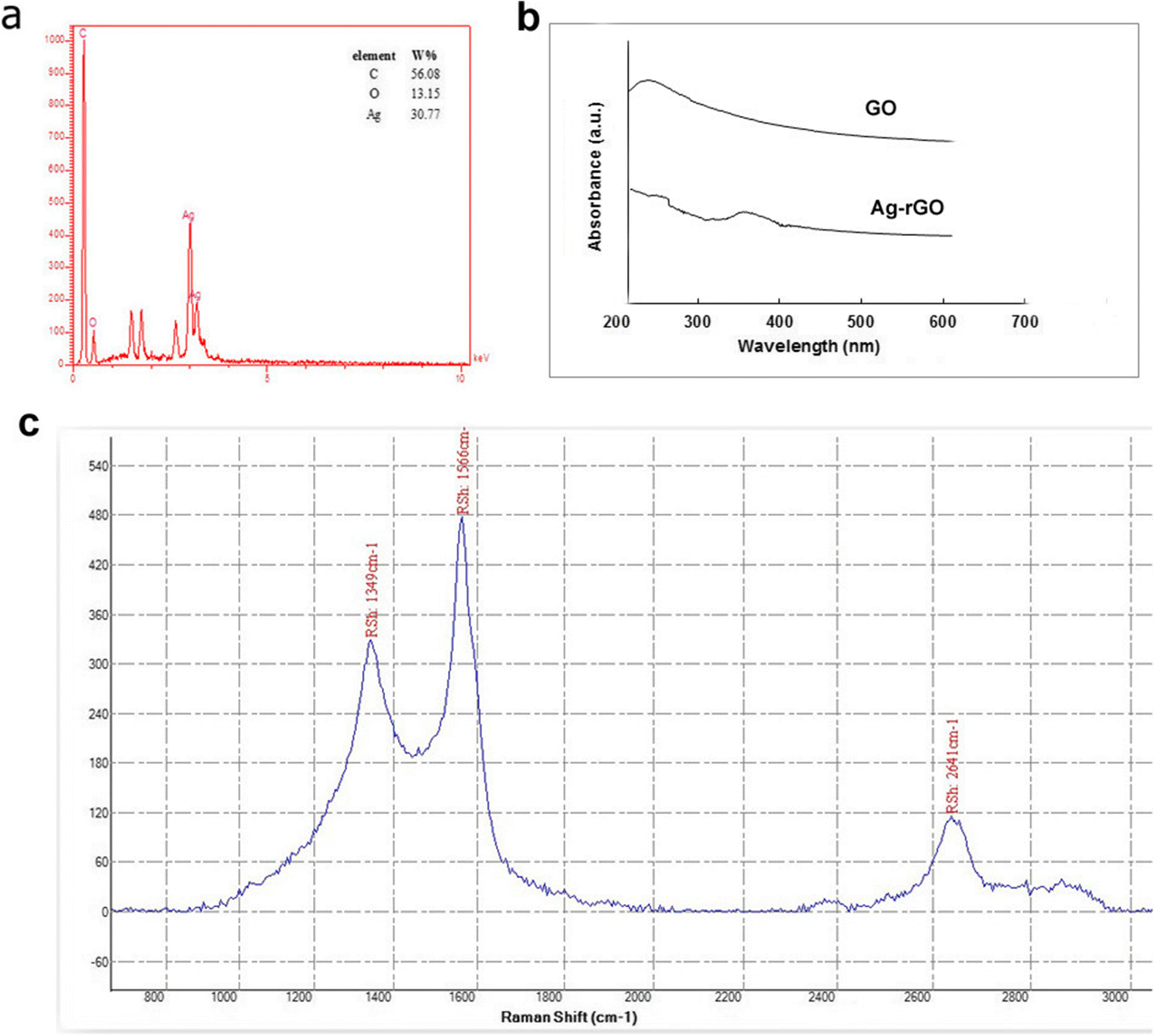 Synthesis of Reduced Graphene Oxide-Silver Nanocomposites
