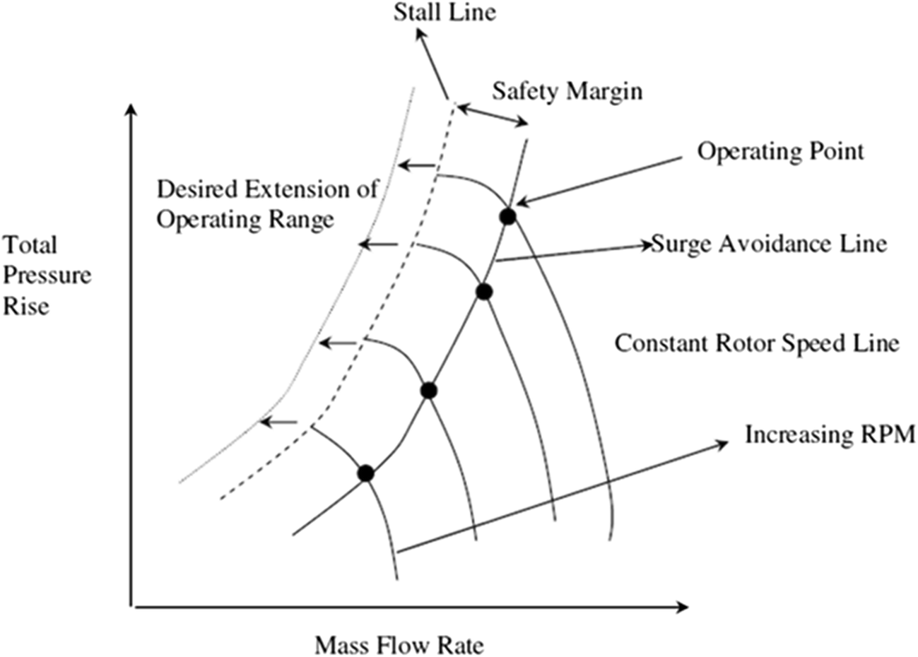 Numerical Investigations of Stall Development in a Transonic