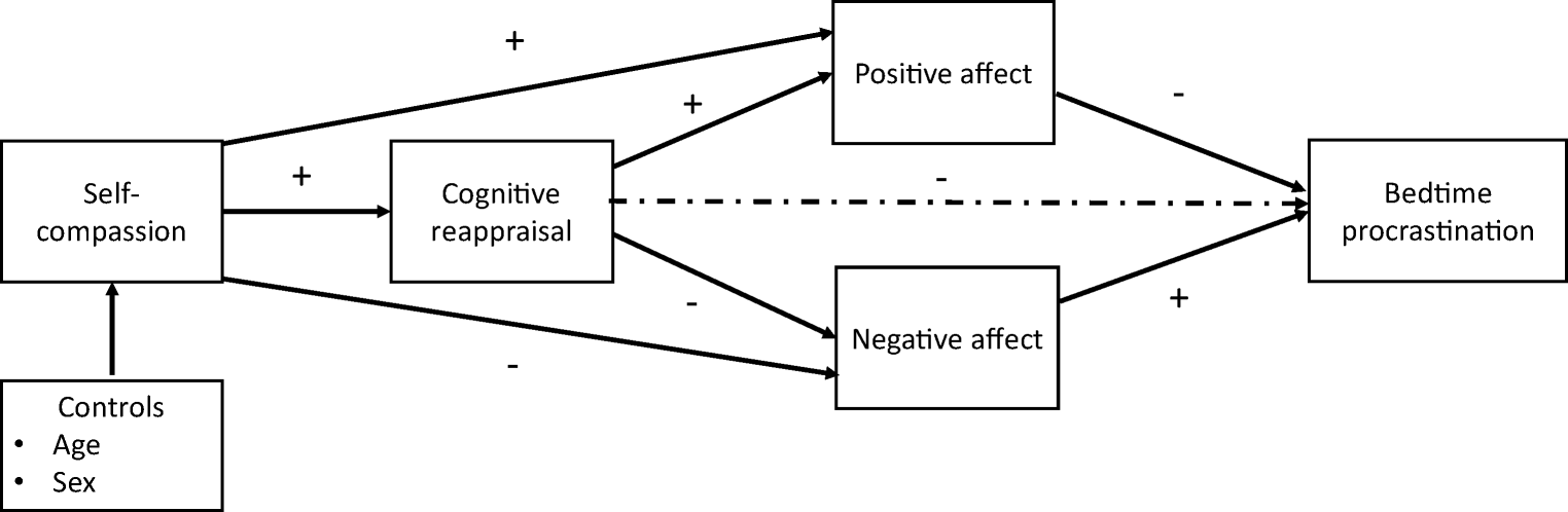 the negative effect of procrastination on college students This shows that when student academic procrastination level increase, self- efficacy level decrease or vice versaamrai, motlagh, zalani and parhon (2011) [28] explore the correlation between academic motivation and academic achievement among tehran university students.