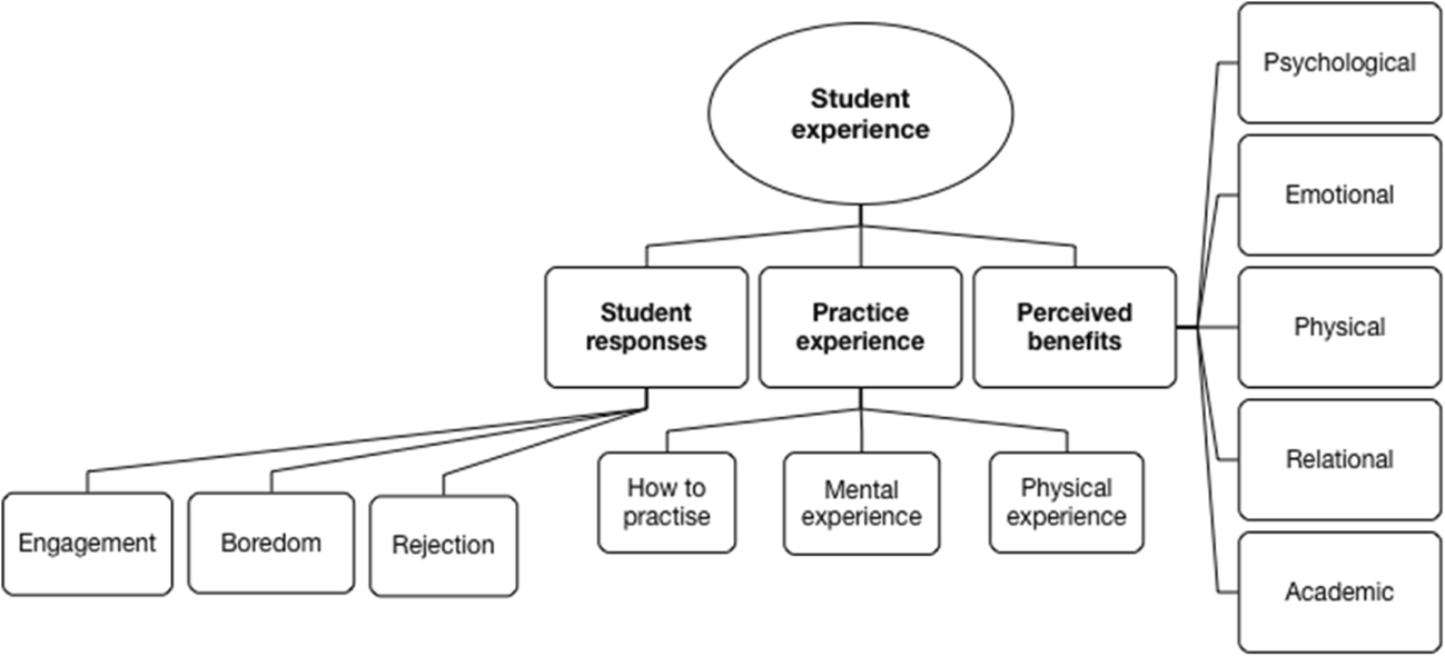 A Systematic Review of Mindfulness-Based School