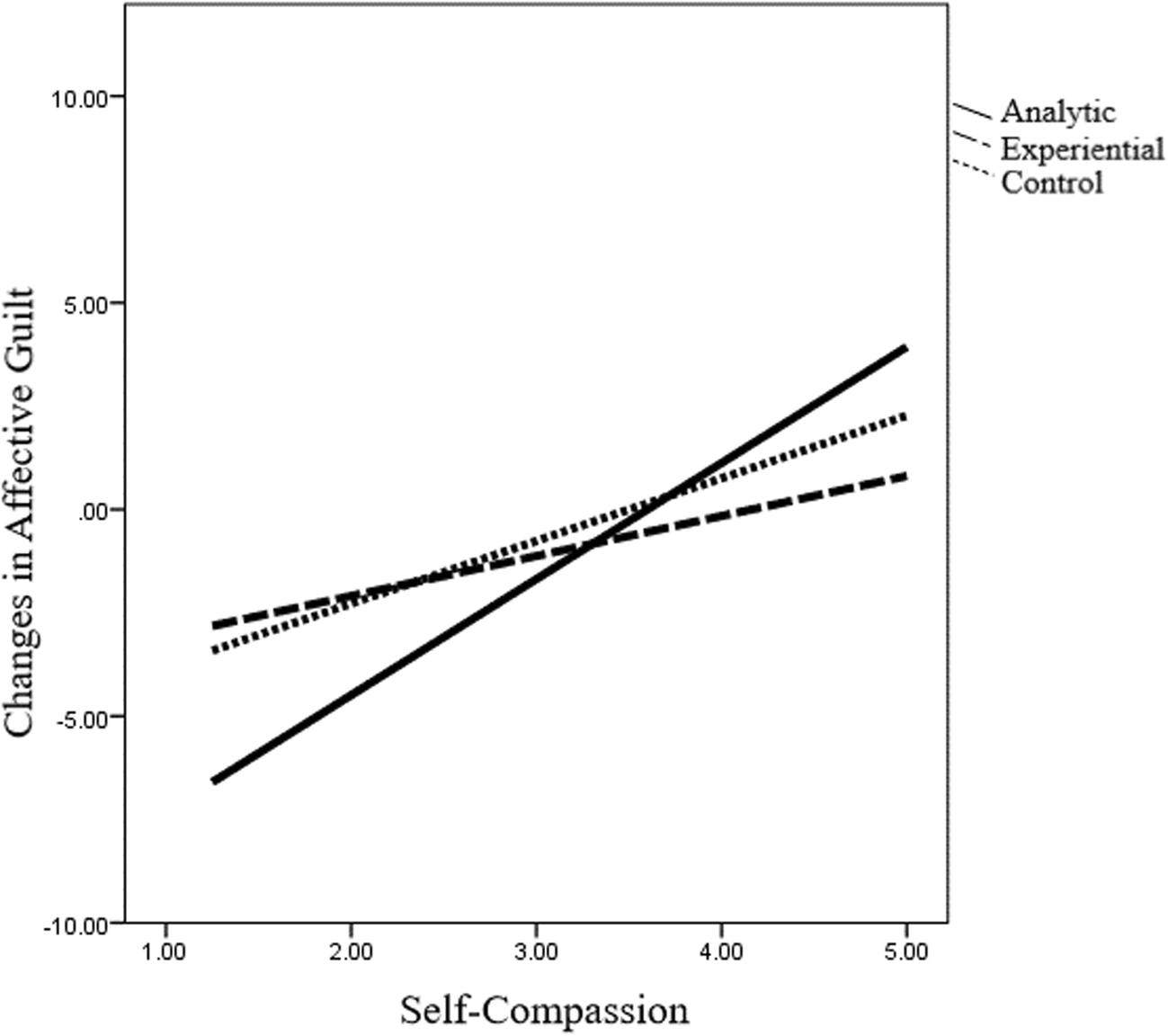 Modes of Processing Trauma: Self-Compassion Buffers