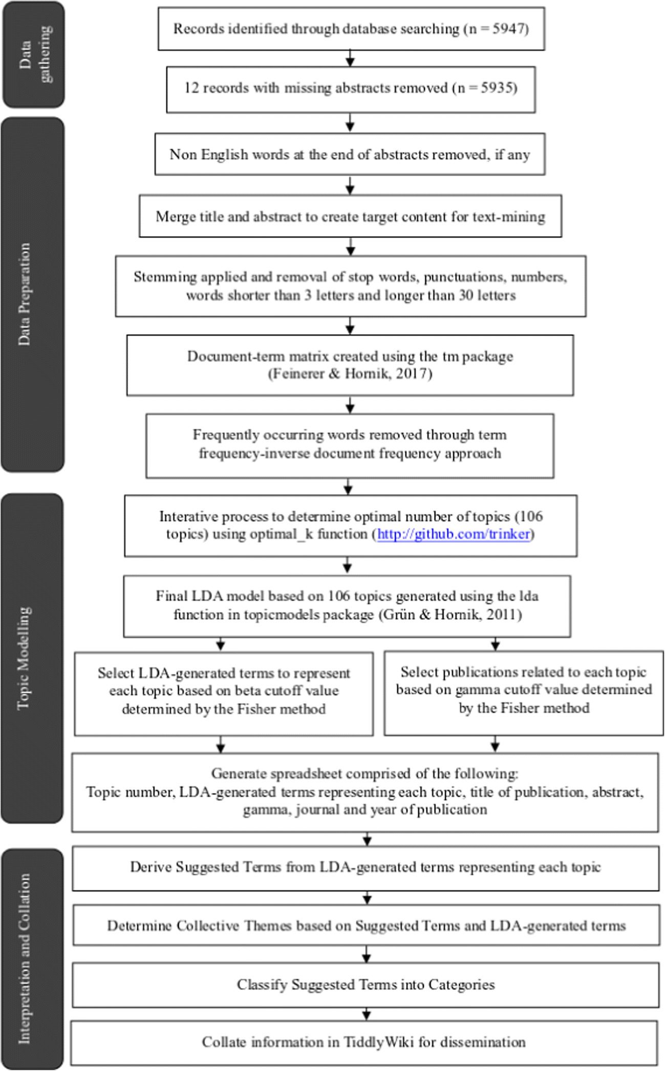 Scoping Review of Mindfulness Research: a Topic Modelling