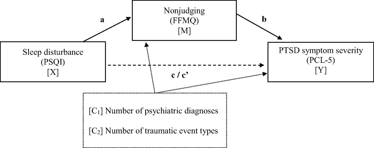 PTSD-symtom och dating Dating scrapbook layouter