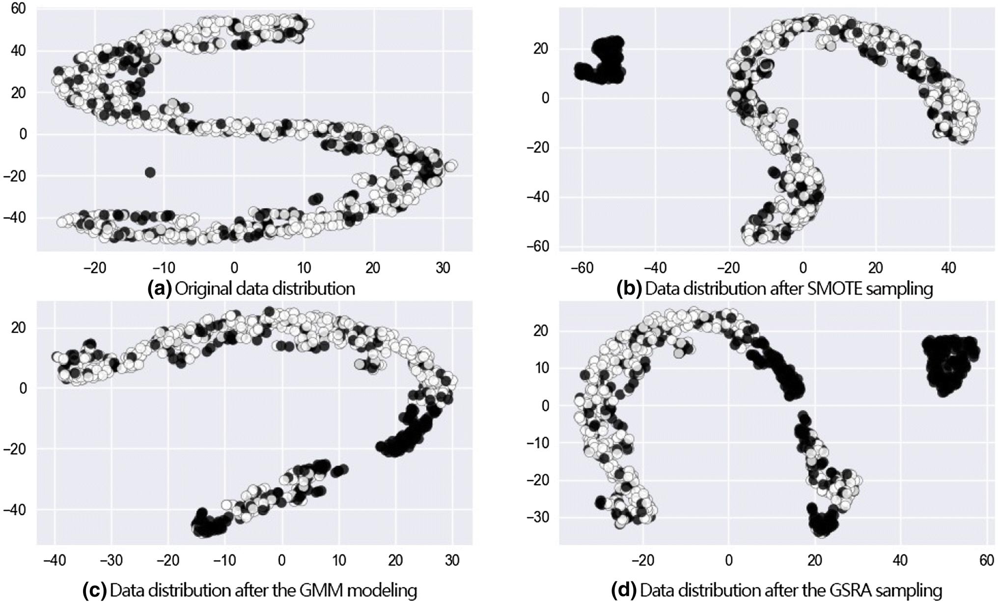 A Gaussian mixture model based combined resampling algorithm