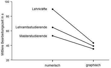 Wissen, was Schülerinnen und Schülern schwer fällt. Welche Faktoren ...