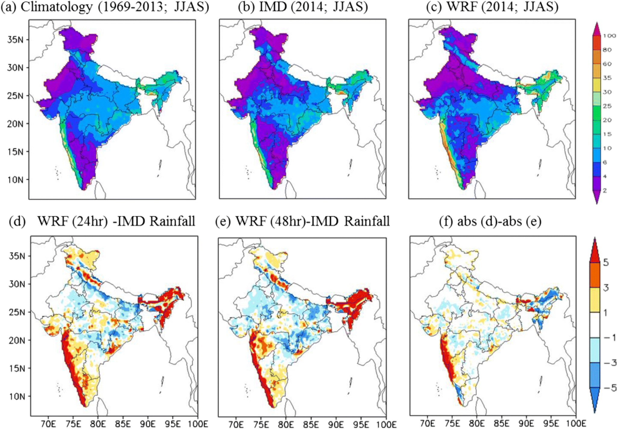 Evaluation of the Weather Research and Forecasting Model Forecasts