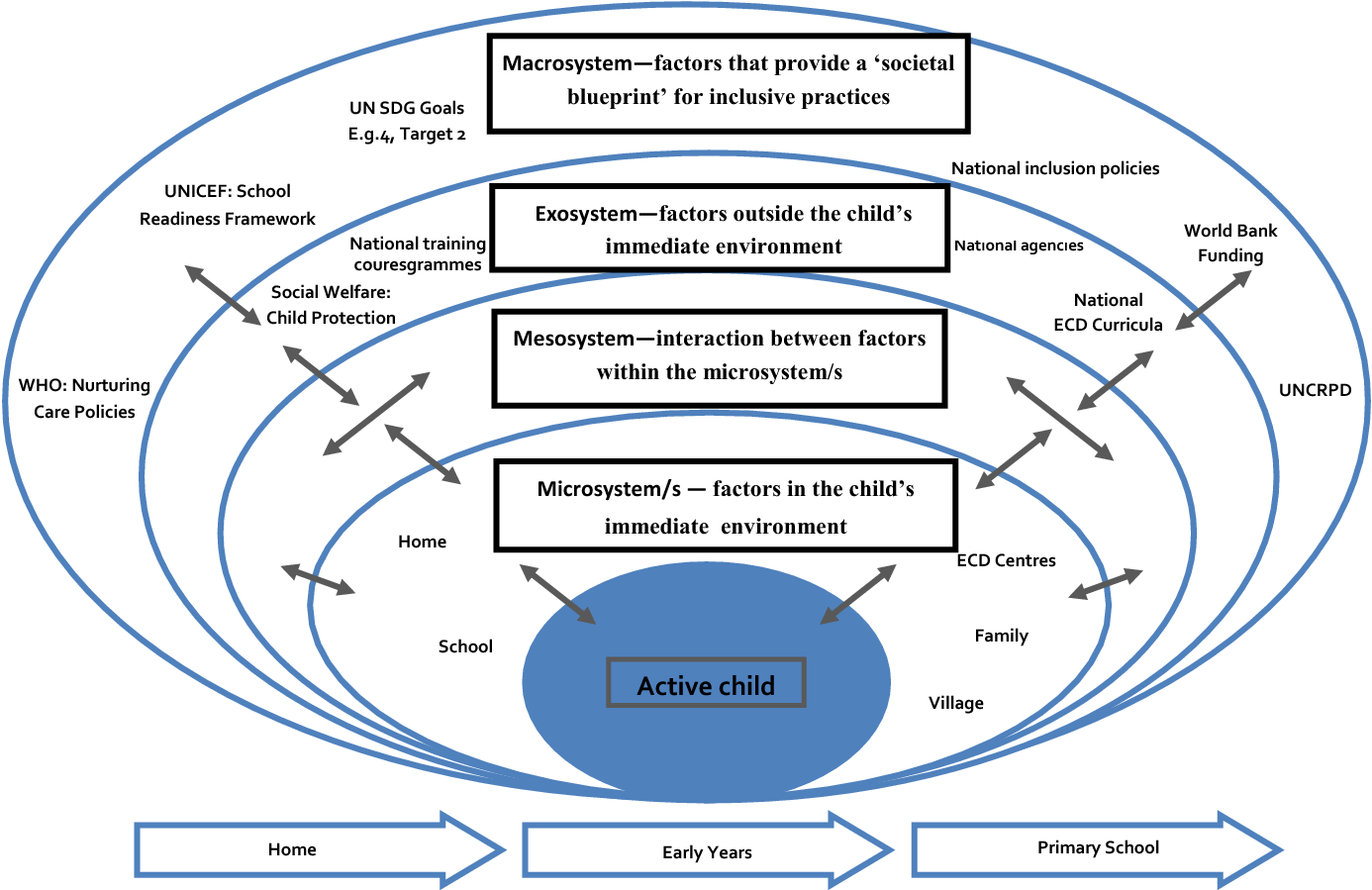 Supporting children with disabilities in low and middle income fig 1 a bioecological model of inclusive early childhood development malvernweather Images