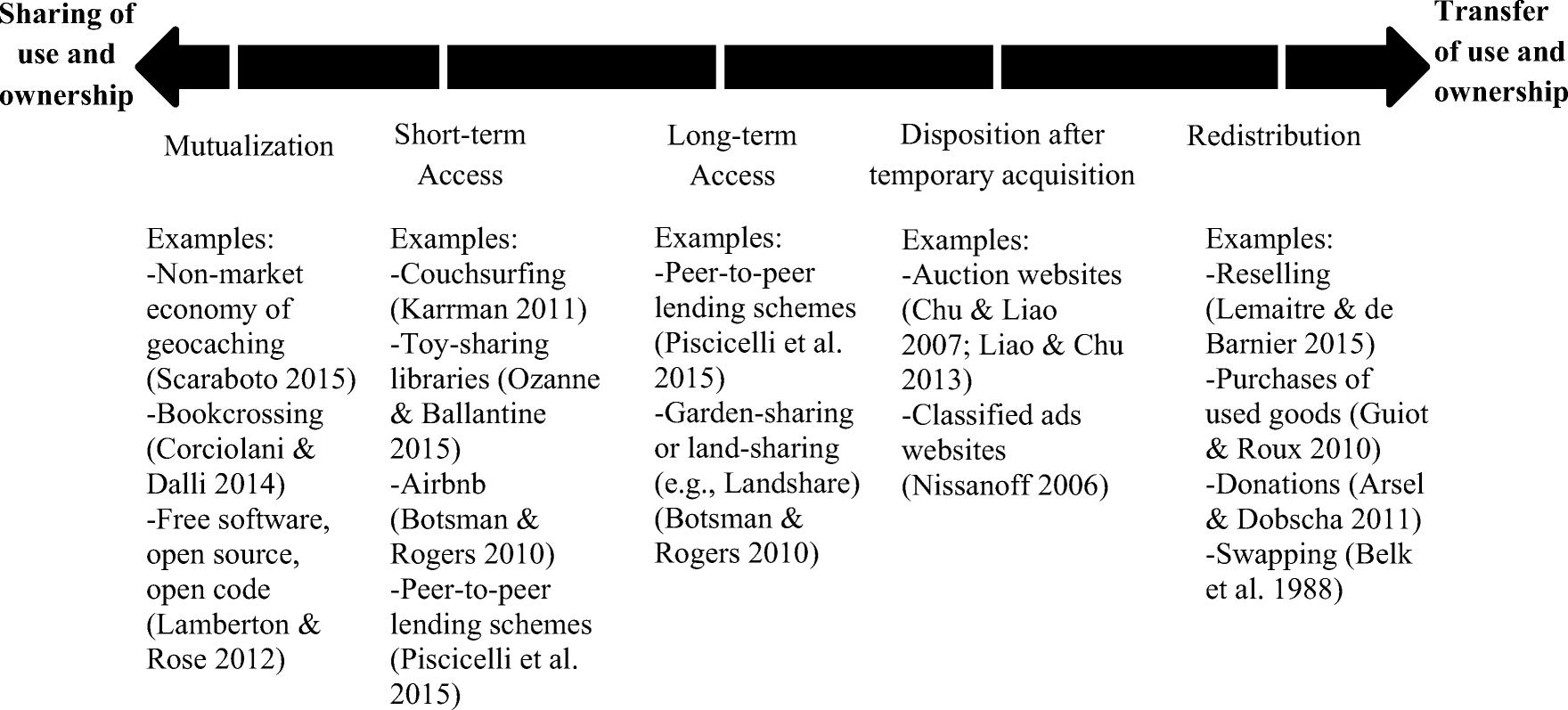 A Conceptual Perspective On Collaborative Consumption Springerlink