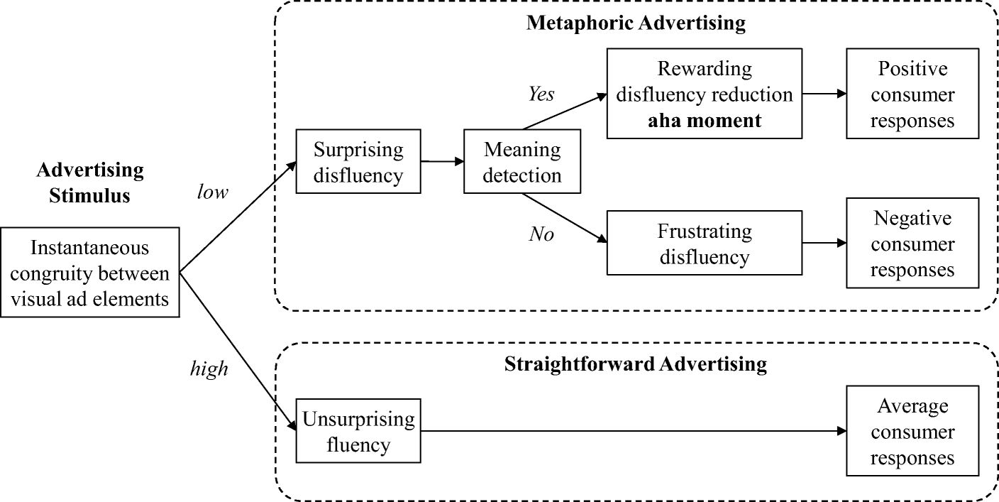 A MAP for effective advertising: the metaphoric advertising ... Map Advertising on current events maps, environmental issues maps, horse track maps, service provider maps, professional networking maps, interview maps, market growth maps, trade show maps, designing maps, misleading maps, ancient world history maps, large format maps, radio coverage maps, visual thinking maps, commercial maps, primitive maps, cartography maps, exclusive distribution maps, computer game maps, top 10 maps,