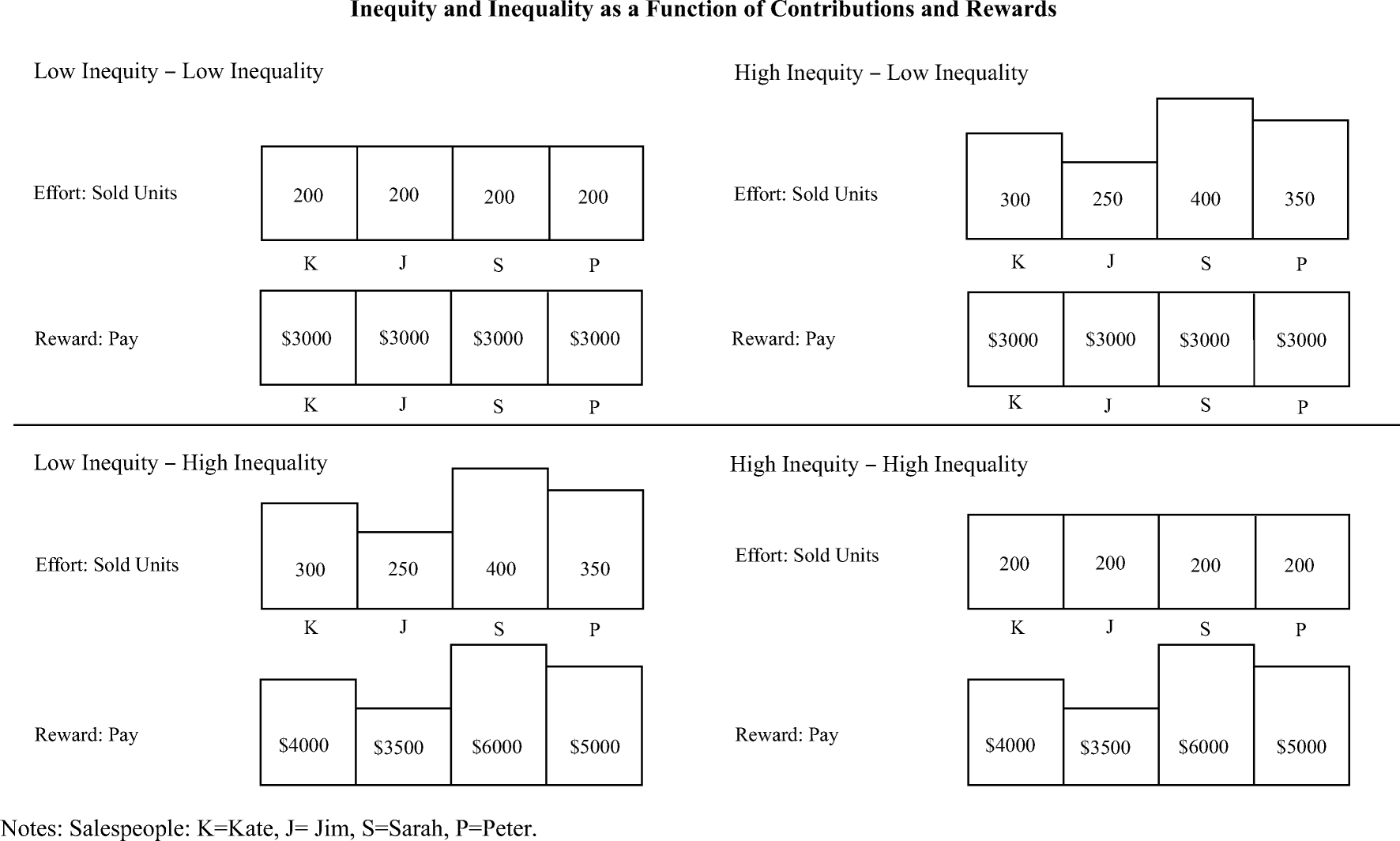 The contingent value of pay inequalities in sales