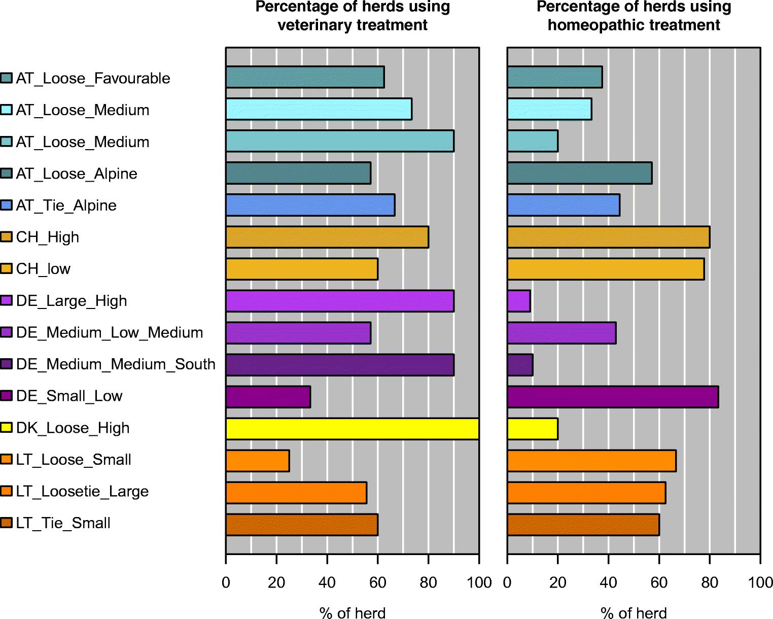 Characteristics of organic dairy major farm types in seven European