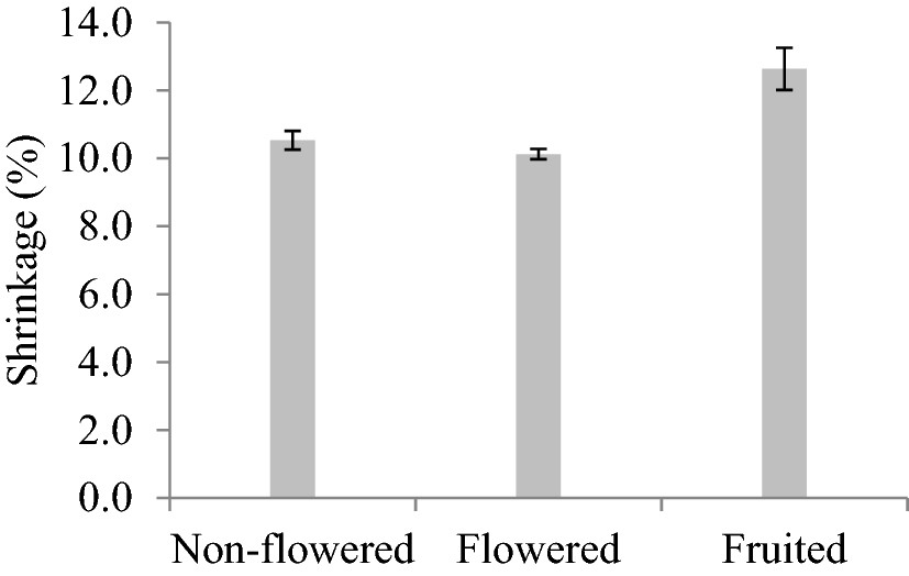 Effect of flowering on physical and mechanical properties of