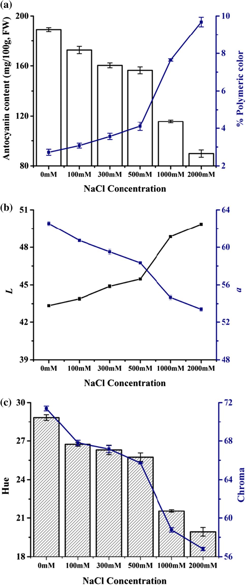 tanie trampki wielka wyprzedaż nowe promocje Effect of sodium chloride concentration on off-flavor ...
