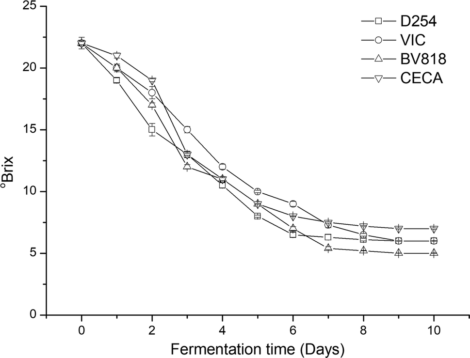 Evaluation Of Different Saccharomyces Cerevisiae Strains On The