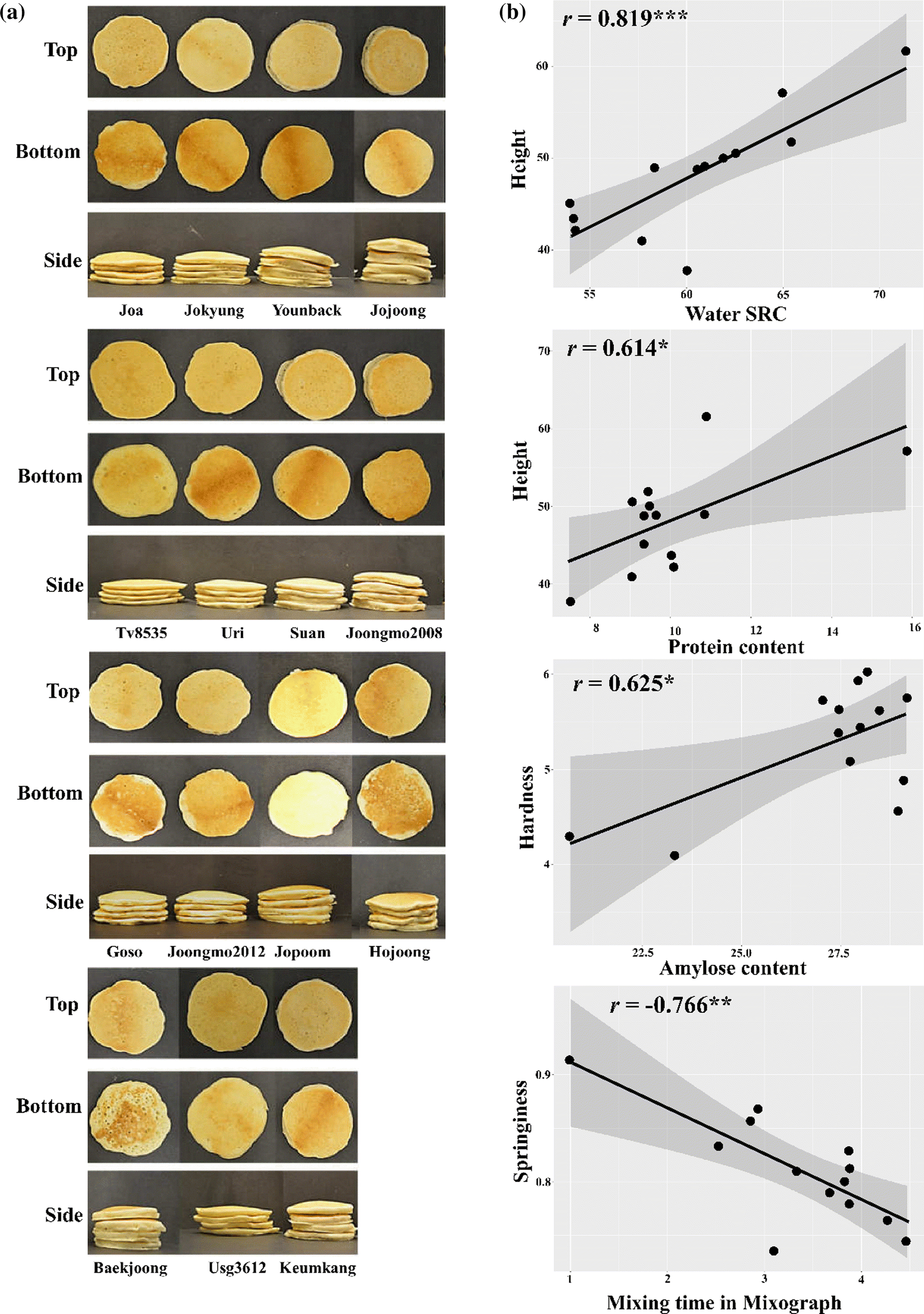 Influence of physicochemical characteristics of flour on pancake