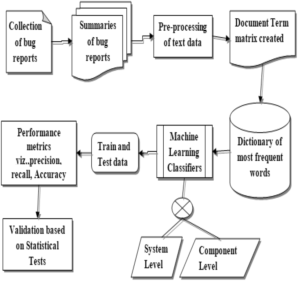 Text analytics based severity prediction of software bugs