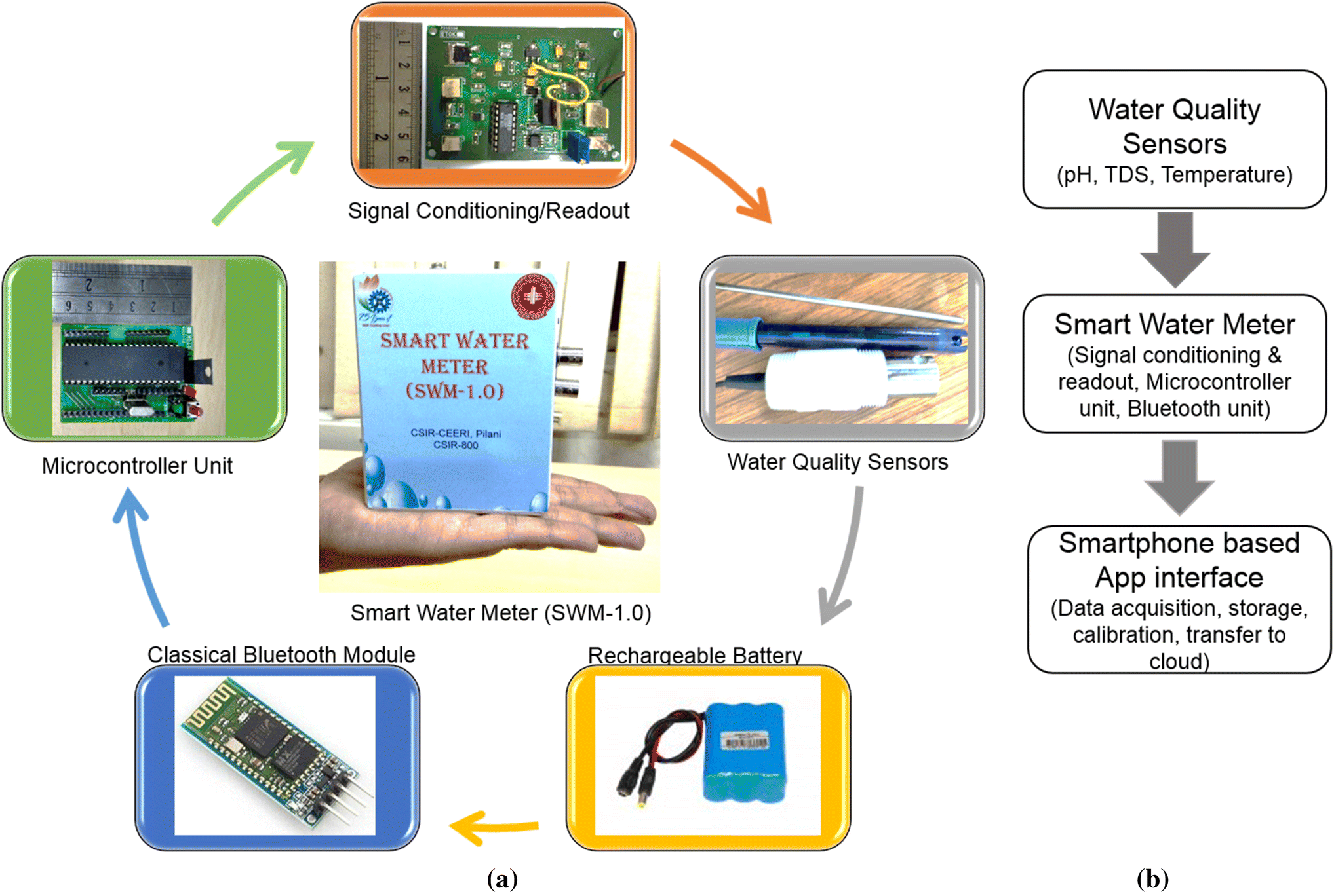 Smartphone-based System for water quality analysis