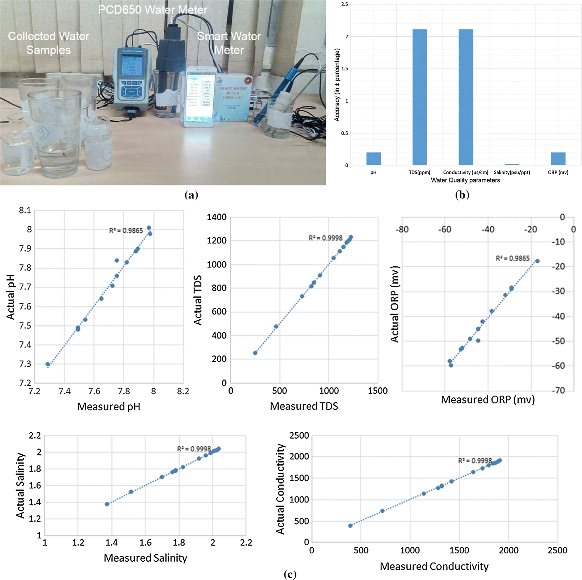 smartphone based system for water quality analysis springerlink