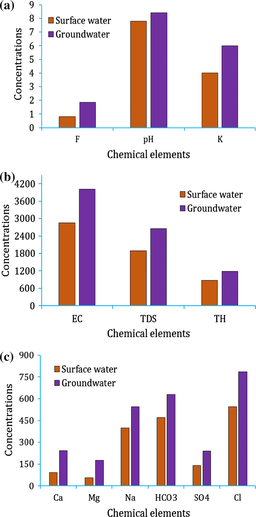 Hydrogeochemical characterization and assessment of water