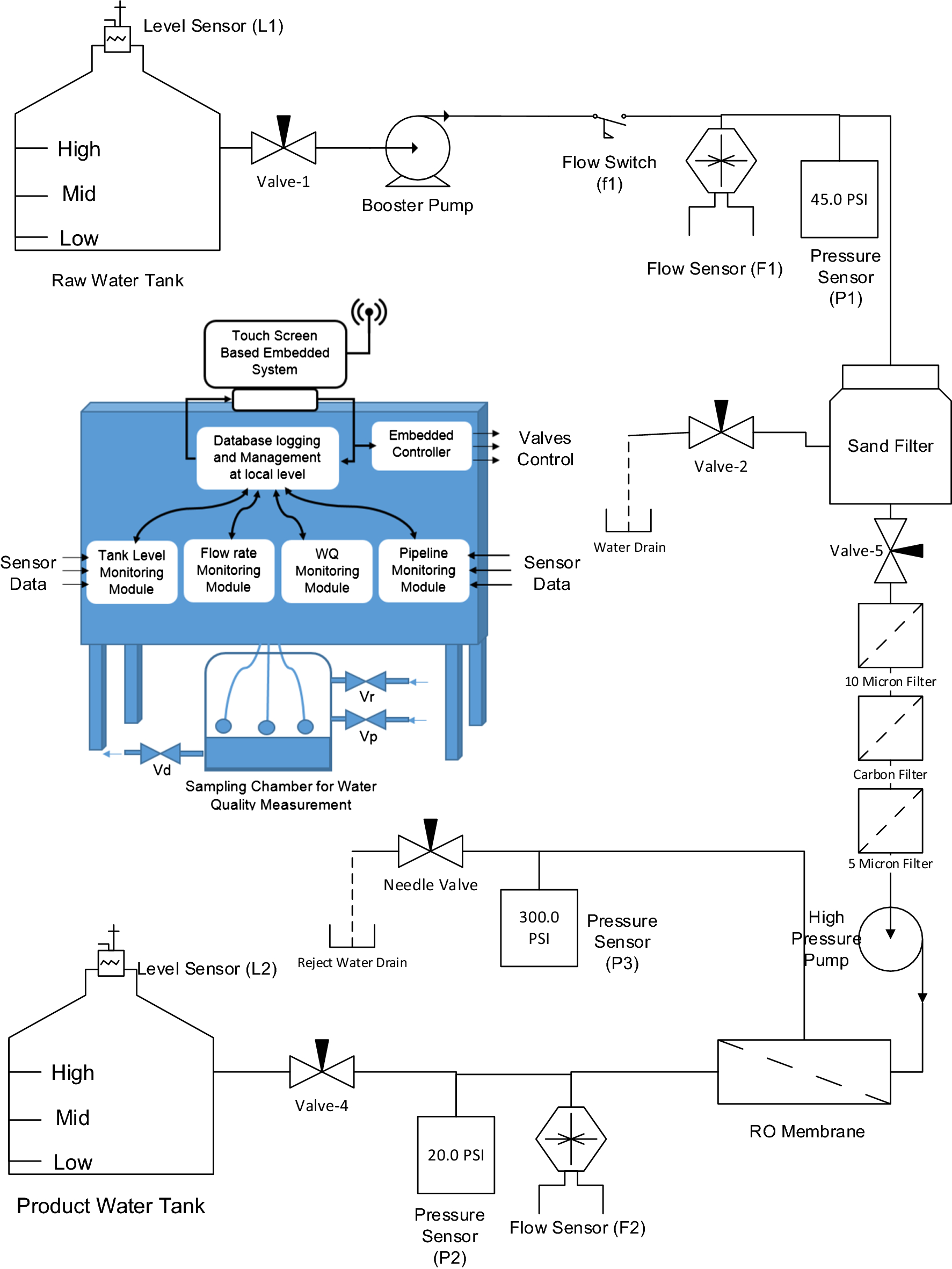 Design and development of reverse osmosis (RO) plant status