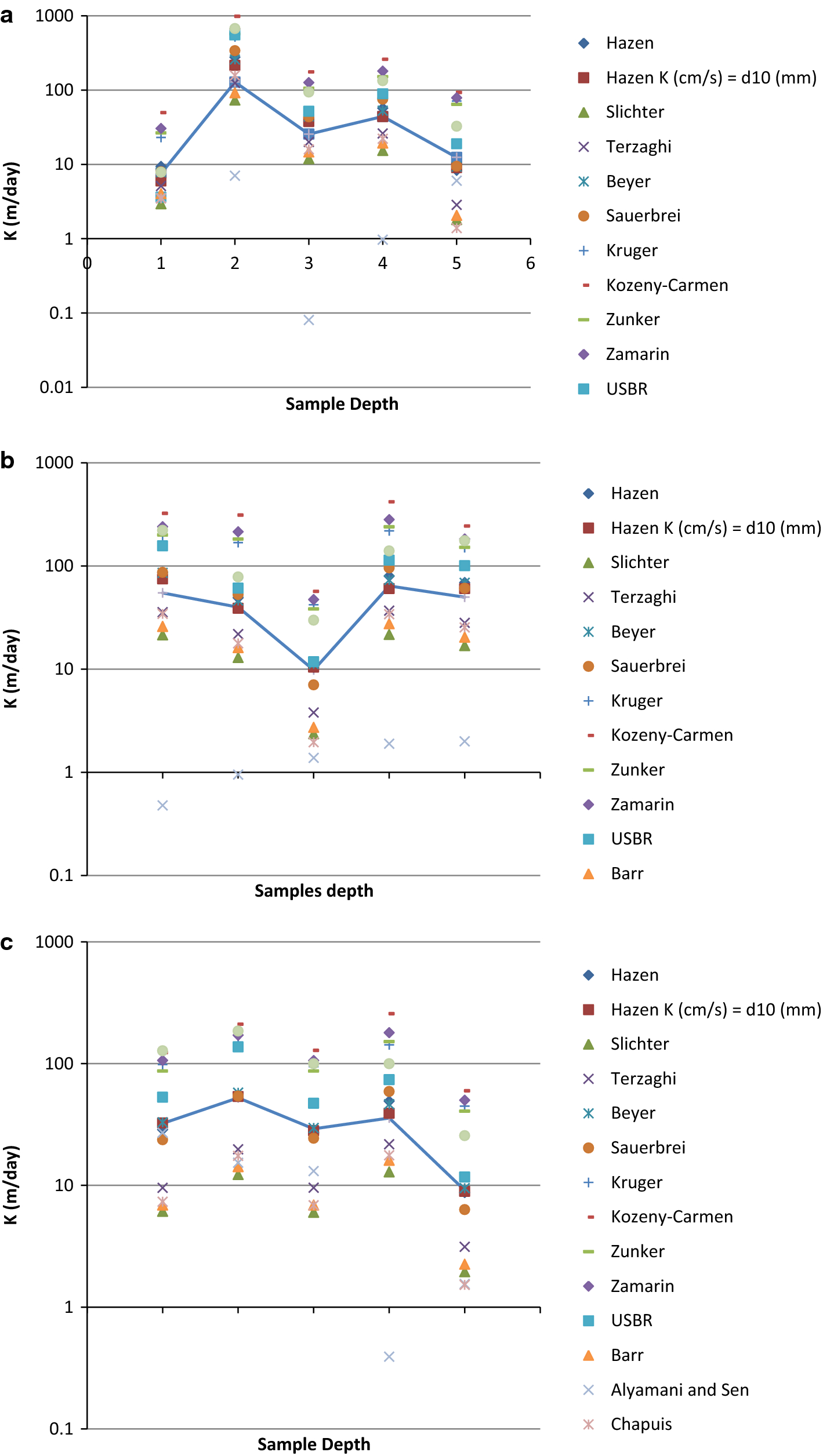 Vertical Hydraulic Conductivity Of Riverbank And Hyporheic