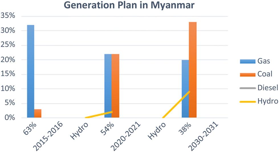 Review on hydropower in Myanmar   SpringerLink
