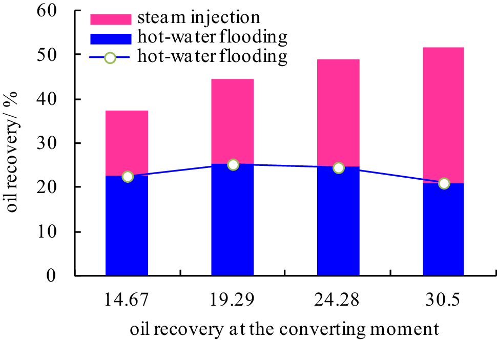 Investigation of hot-water flooding after steam injection to