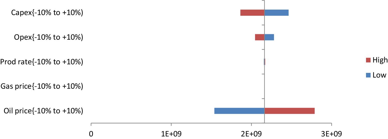 Field developmental plan analysis: a case study of 'x' reservoir