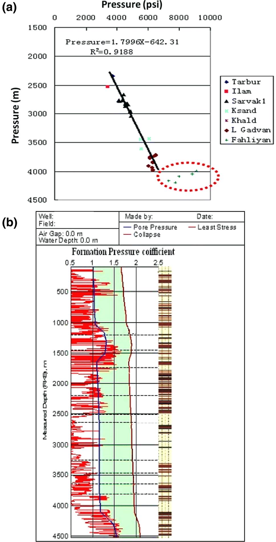 on offs oil well schematic diagram
