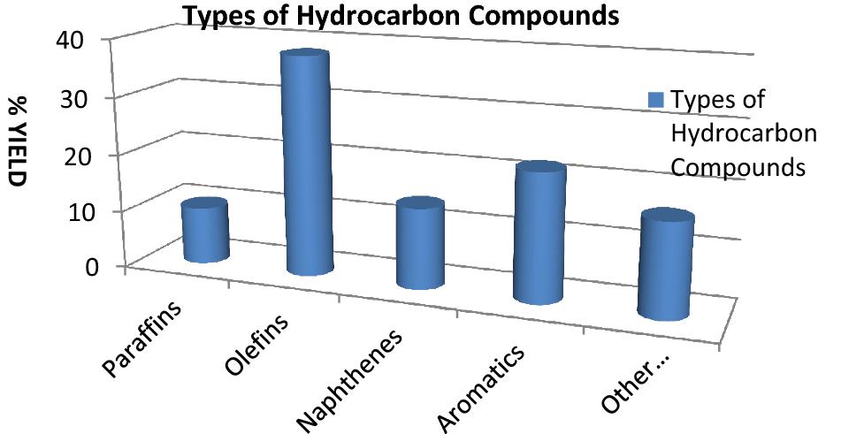 Catalytic cracking of polyethylene plastic waste using