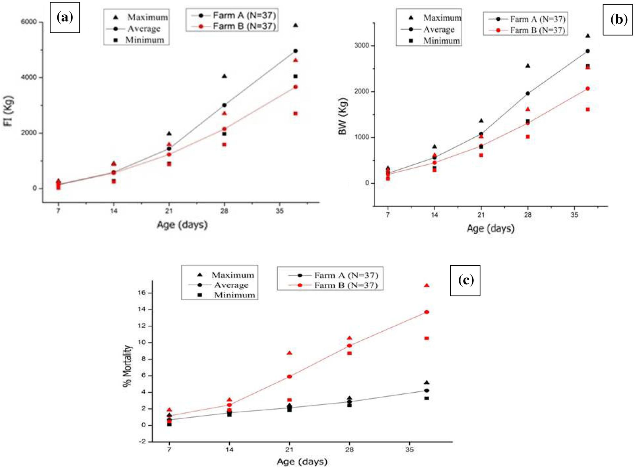 Assessment of the role of silver nanoparticles in reducing