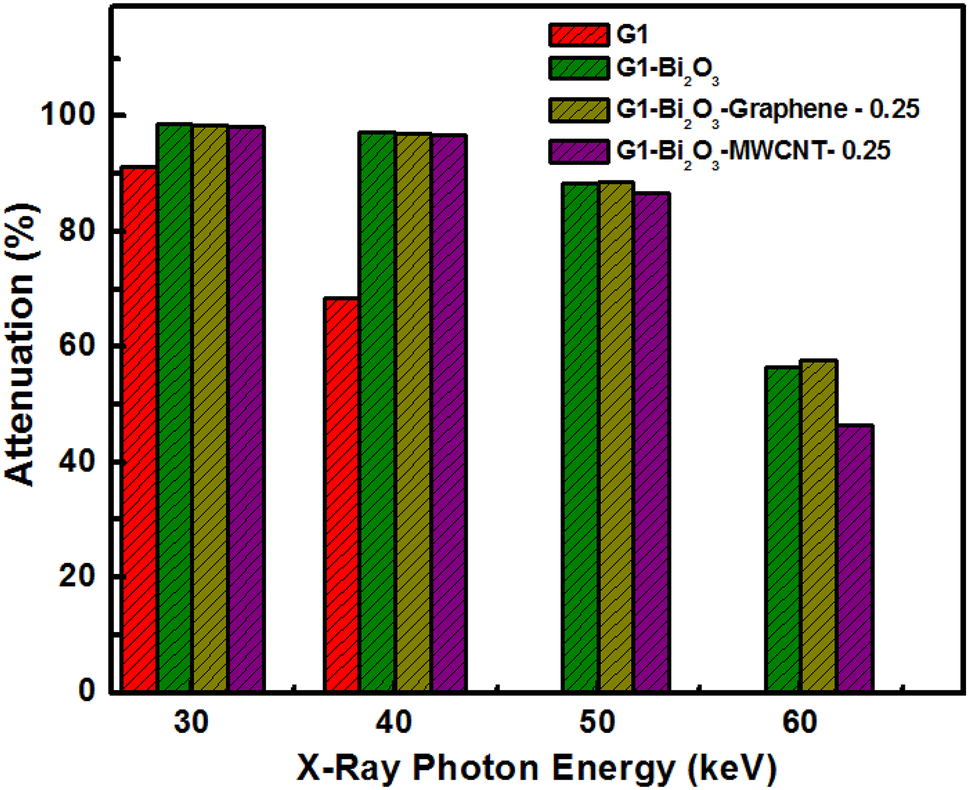 Synergistic effect of β-Bi2O3 and graphene/MWCNT in silicone