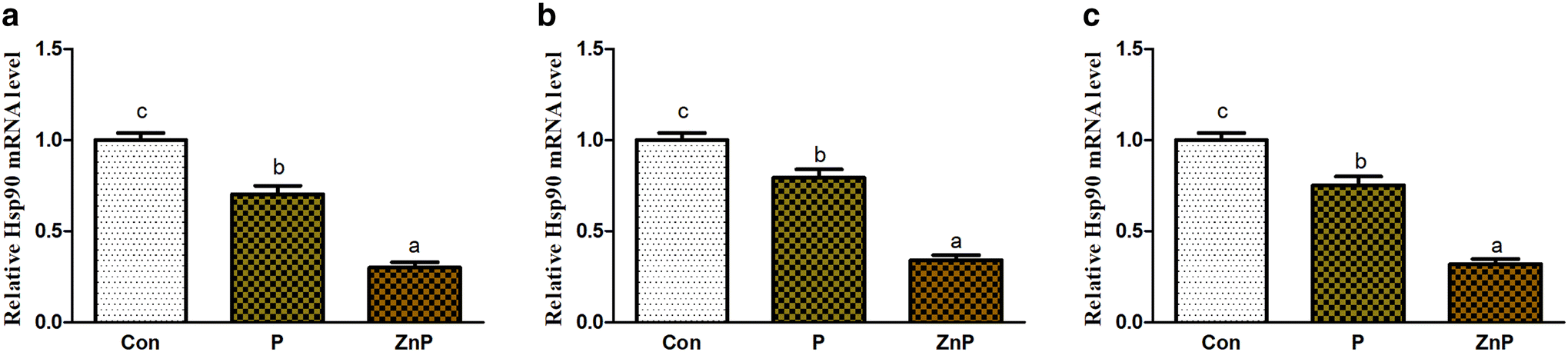 Zinc-enriched probiotics enhanced growth performance, antioxidant